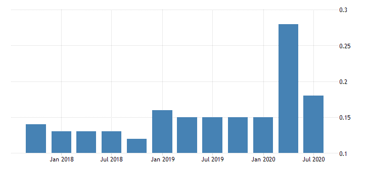 united states net loan losses to average total loans for banks in hawaii fed data