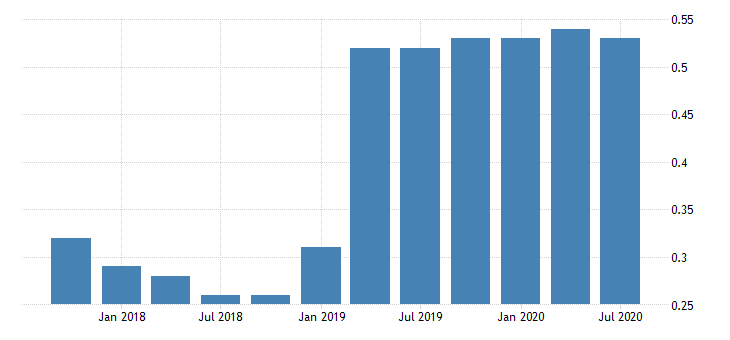 united states net loan losses to average total loans for banks in ohio fed data