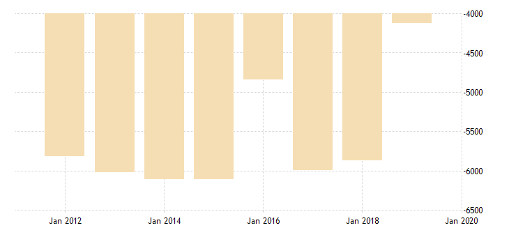united states net migration flow for district of columbia fed data