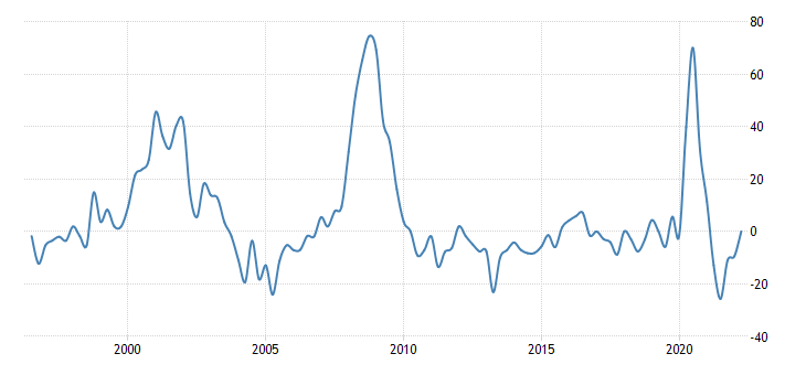 https://d3fy651gv2fhd3.cloudfront.net/charts/united-states-net-percentage-of-domestic-respondents-tightening-standards-for-commercial-and-industrial-loans-small-firms-percent-q-na-fed-data-.png?s=drtscis%3afred&lbl=0&v=202105310000V20200908&d1=19960521