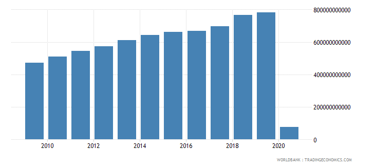 united states net taxes on products us dollar wb data