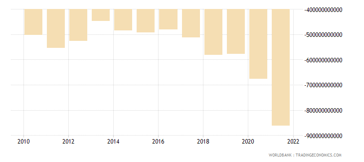 united states net trade in goods and services bop us dollar wb data