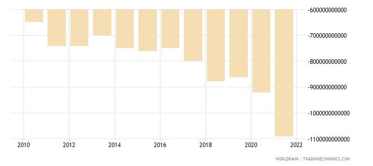 united states net trade in goods bop us dollar wb data