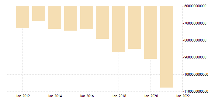 united states net trade value goods for the united states fed data