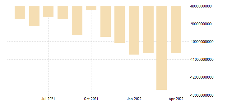 united states net trade value goods for the united states us dollar monthly level sa fed data