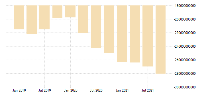 united states net trade value goods for the united states us dollar monthly level sa quarterly fed data
