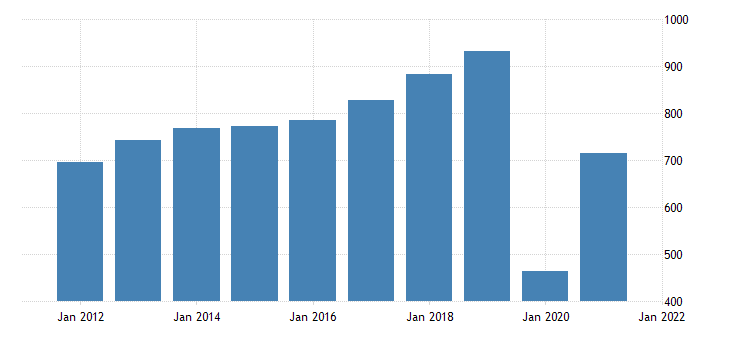 united states net value added of nonfinancial corporate business taxes on production and imports less subsidies bil of dollar fed data