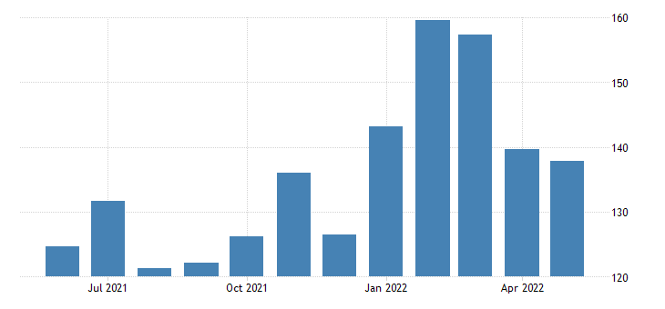 united states new private housing units authorized by building permits for alaska fed data