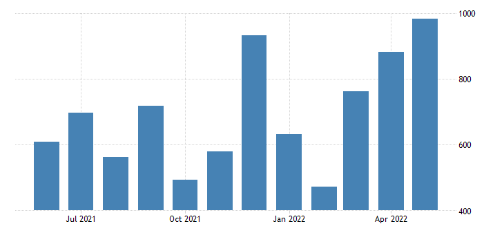 united states new private housing units authorized by building permits for new mexico units fed data