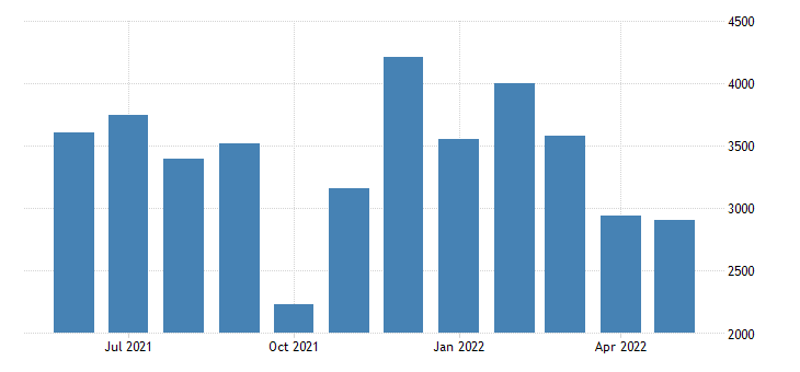 united states new private housing units authorized by building permits for utah units fed data