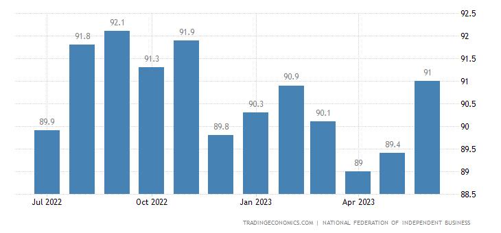 United States Nfib Business Optimism Index