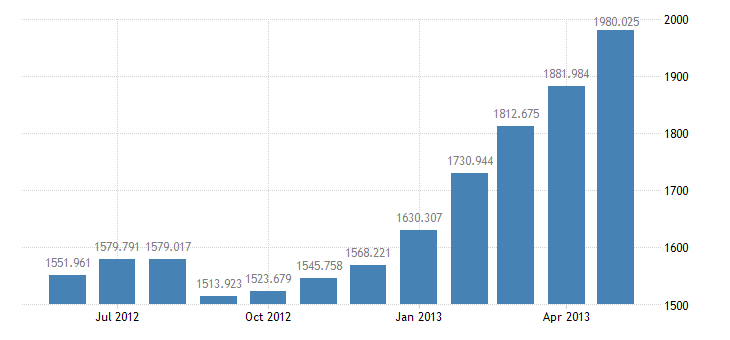 united states non borrowed reserves of depository institutions bil of $ m sa fed data