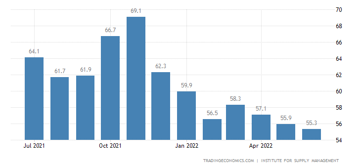 United States ISM Non Manufacturing PMI
