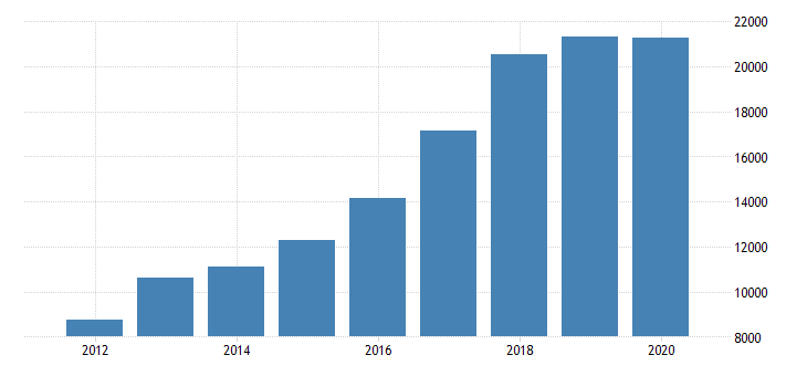 united states noncorporate capital consumption allowances wholesale trade fed data