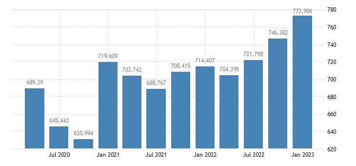 united states nondefense consumption expenditures  gross investment bil of $ q saar fed data