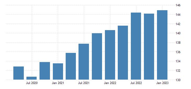 united states nonfarm business sector compensation per hour index 2005 100 q sa fed data