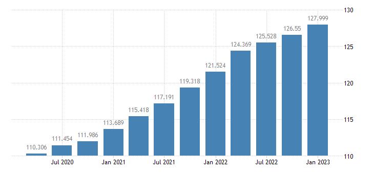 united states nonfarm business sector implicit price deflator index 2005 100 q sa fed data