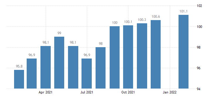 united states nonfarm payrolls in columbia mo msa thous of persons m nsa fed data