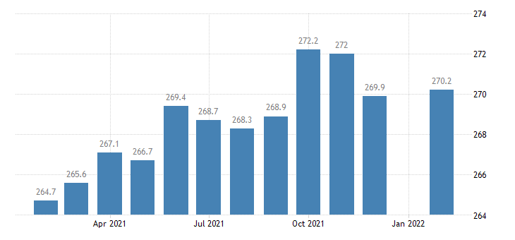 united states nonfarm payrolls in jackson ms msa thous of persons m nsa fed data
