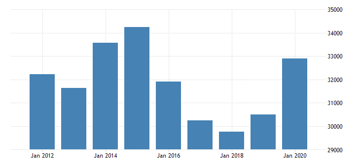 united states nonfarm proprietors income wholesale trade mil of dollar nsa yearly fed data