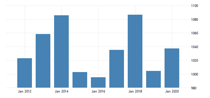 united states nonfinancial corporate business profits after tax without iva and ccadj bil of dollar fed data