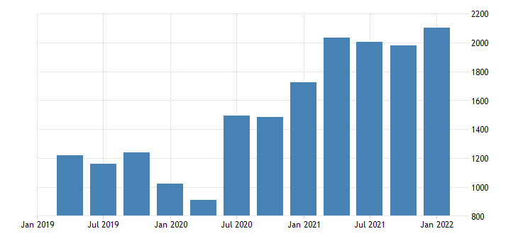 united states nonfinancial corporate business profits before tax without iva and ccadj fed data