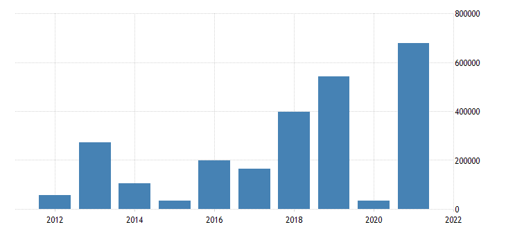 united states nonfinancial corporate business trade receivables asset flow fed data