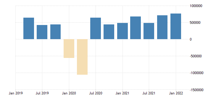united states nonfinancial corporate business trade receivables asset flow mil of dollar fed data