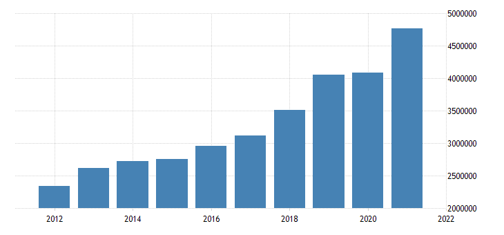 united states nonfinancial corporate business trade receivables asset level mil of dollar fed data