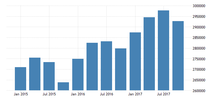 united states nonfinancial corporate business trade receivables asset level mil of dollar nsa fed data