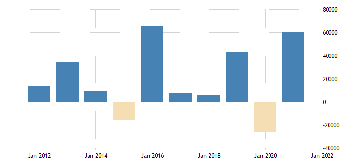 united states nonfinancial noncorporate business trade payables liability flow fed data