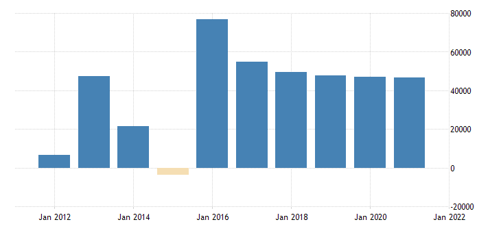 united states nonfinancial noncorporate business trade receivables asset flow fed data