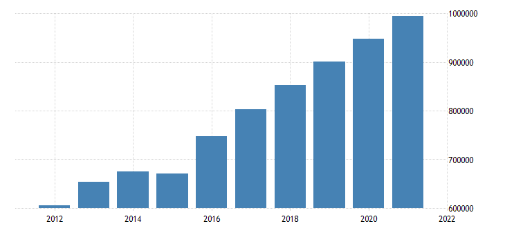 united states nonfinancial noncorporate business trade receivables asset level mil of dollar fed data