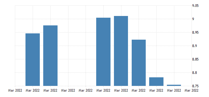united states norway  u s foreign exchange rate norwegian kroner to 1 u s $ d na fed data