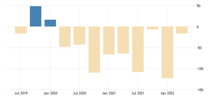 united states nowcast for real change of net exports of goods and services fed data