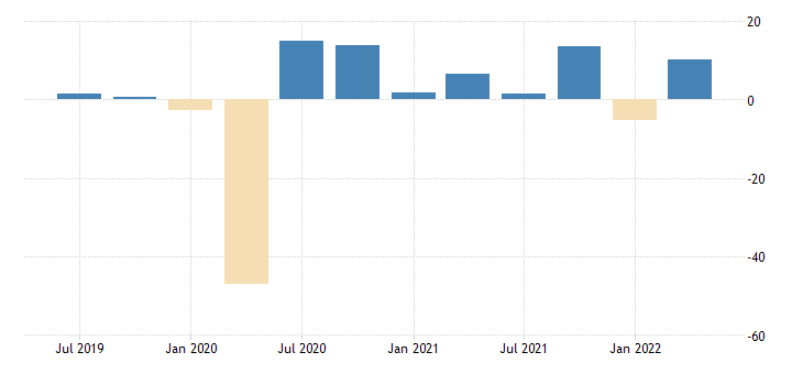 united states nowcast for real exports of goods and services fed data