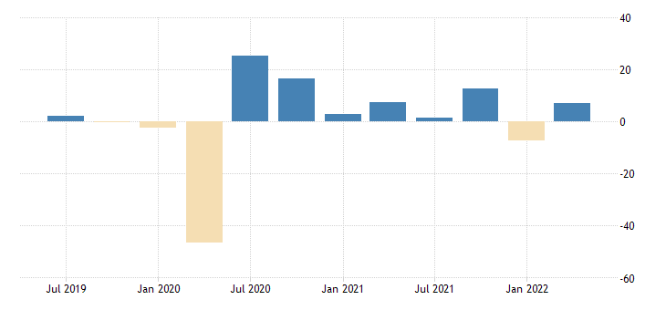 united states nowcast for real exports of goods fed data