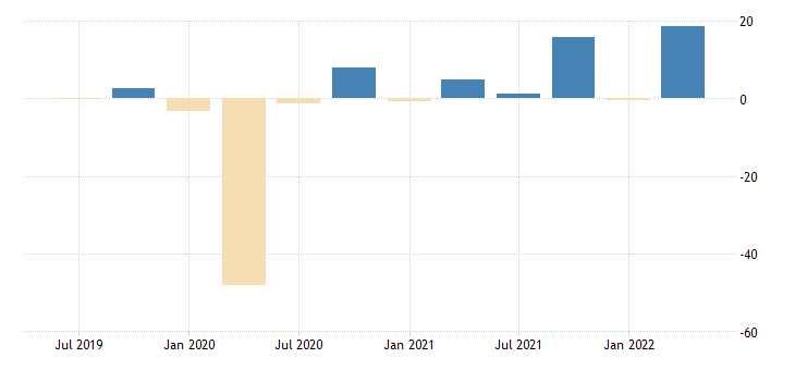 united states nowcast for real exports of services fed data