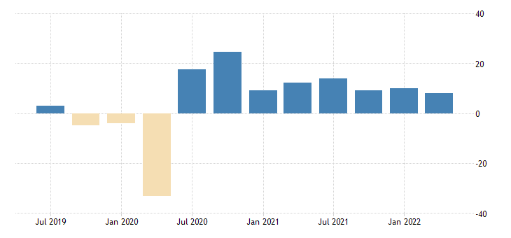 united states nowcast for real imports of goods and services fed data