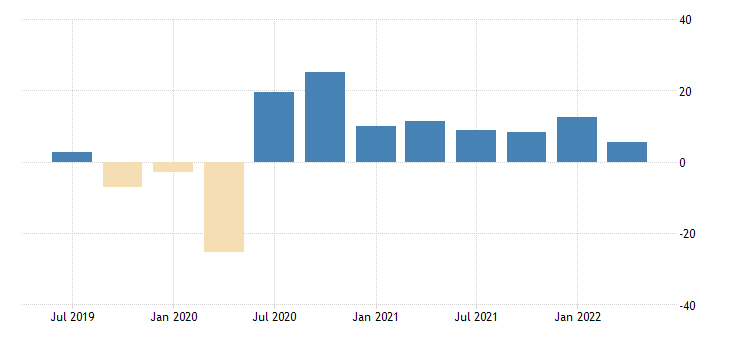 united states nowcast for real imports of goods fed data