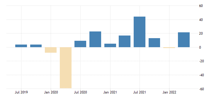 united states nowcast for real imports of services fed data