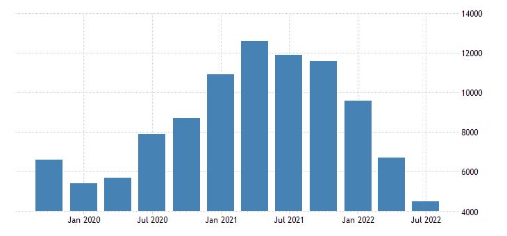 united states number of civilians unemployed for 15 weeks or longer for alaska fed data