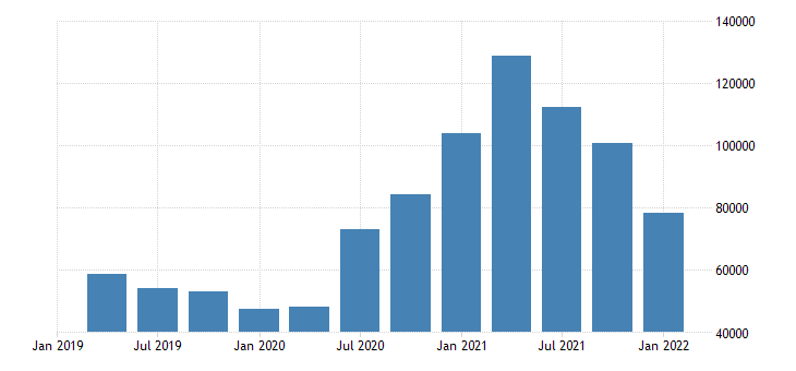 united states number of civilians unemployed for 15 weeks or longer for arizona fed data