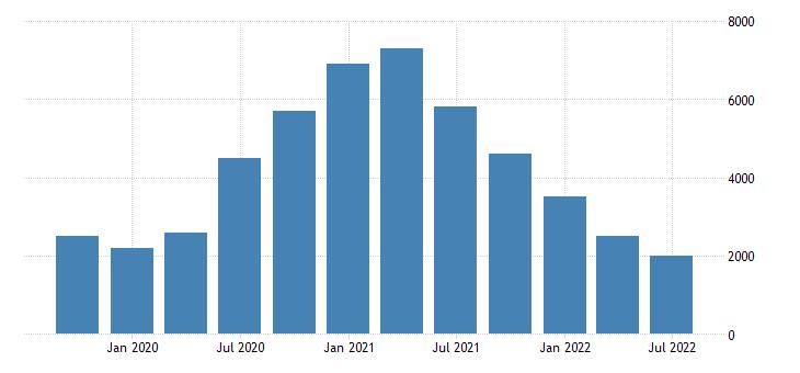 united states number of civilians unemployed for 15 weeks or longer for north dakota fed data