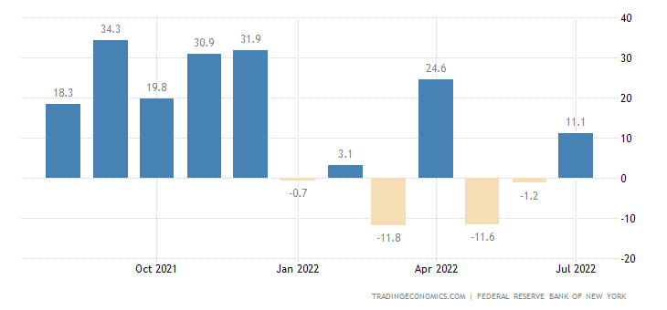 United States NY Empire State Manufacturing Index