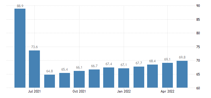 united states other current transfer receipts from business net bil of $ m saar fed data