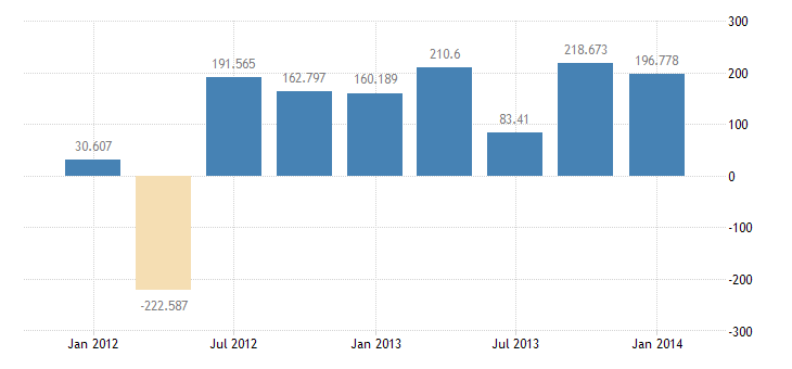 united states other foreign assets in the u s  net bil of $ q nsa fed data
