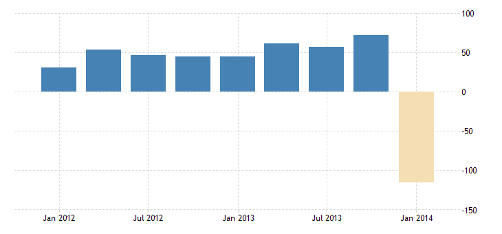united states other foreign assets in the u s  net direct investment bil of $ q nsa fed data