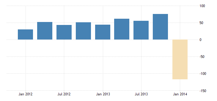 united states other foreign assets in the u s  net direct investment bil of $ q sa fed data
