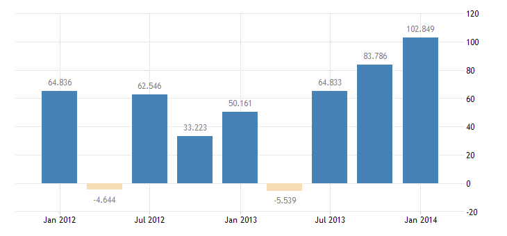 united states other foreign assets in the u s  net u s treasury securities bil of $ q sa fed data